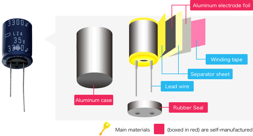 Basic Structure of Aluminum Electrolytic Capacitor