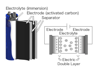 Structure of Supercapacitors