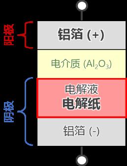 E-Cap element